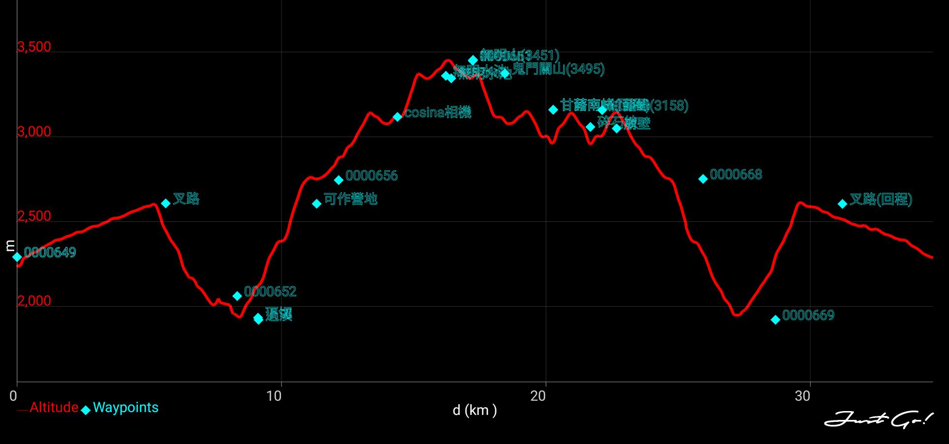 北二段C+級百岳-無明山、甘薯峰3天2夜高度圖.png