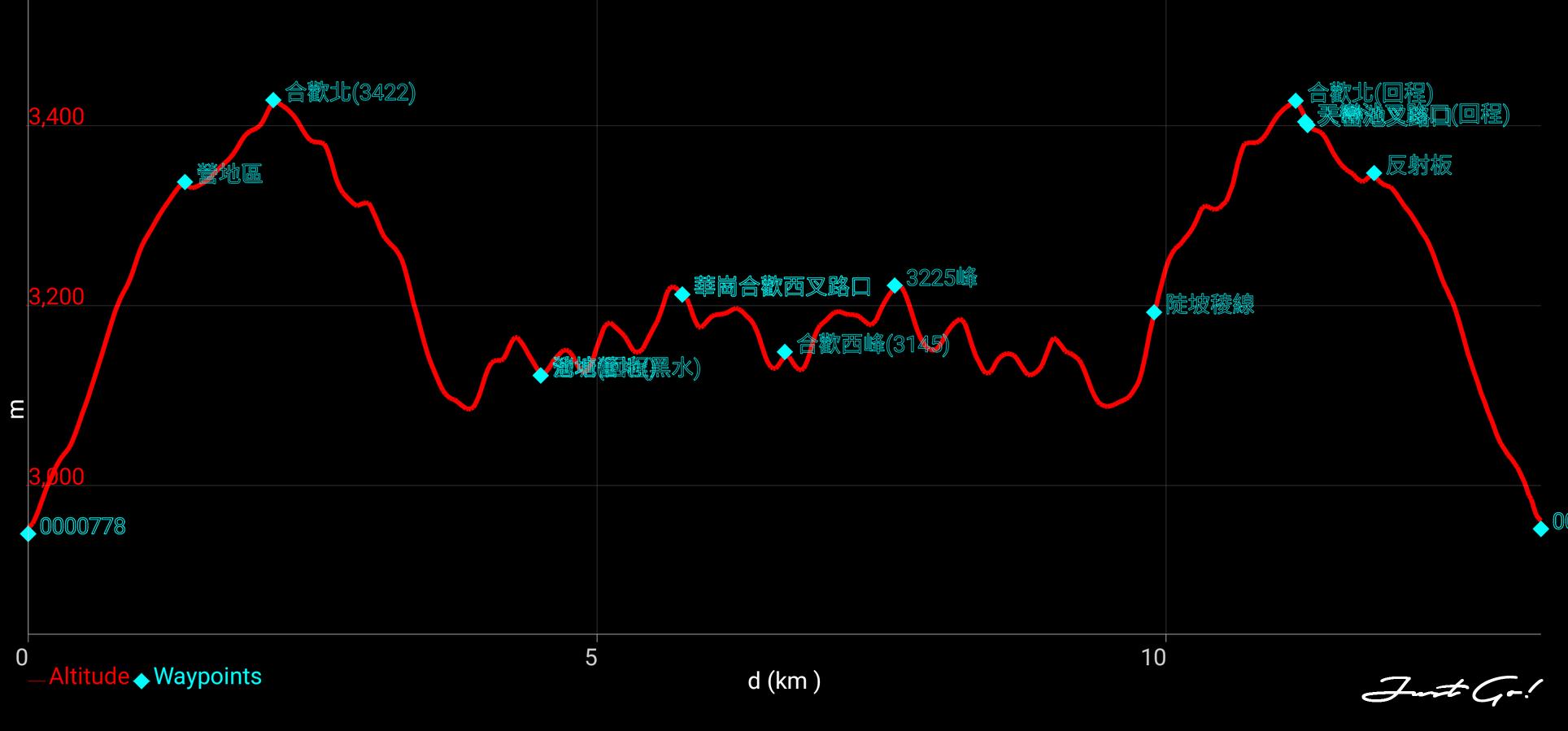 合歡西峰北峰高度圖.png
