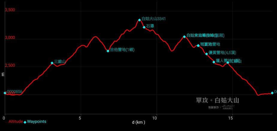 白姑大山高度圖